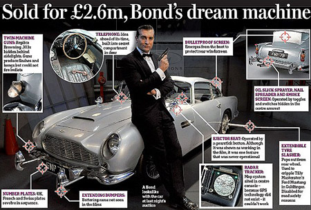 Aston Martin on Aston Martin Db5 De James Bond Vendu Pour 3 Millions D Euros   Un Blog